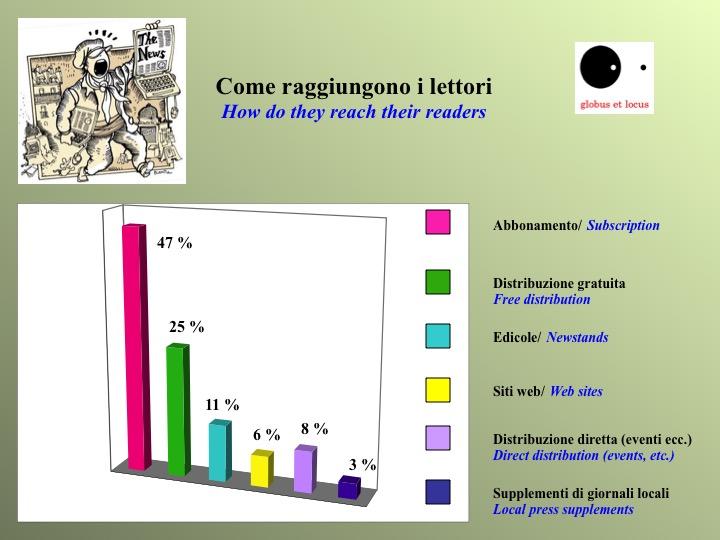 media italici lettori