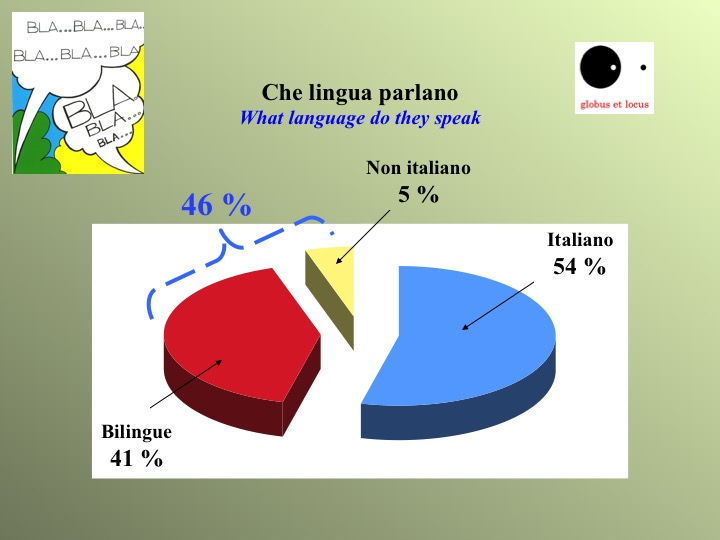 media italici lingue parlate