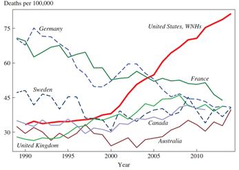 """Numero di decessi ogni 100'000 abitanti tra 50 e 54 anni, divisi per paese di residenza. Dati di """"Mortality and Morbidity in the 21st Century, di Case A. e Deaton A,)"""